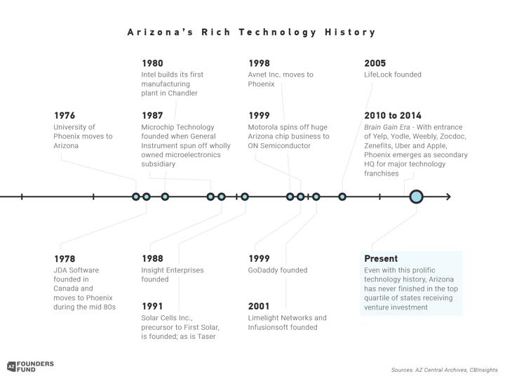 ArizonasRichTechnologyHistoryPost1950