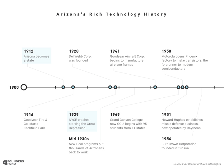 ArizonasRichTechnologyHistoryto1950